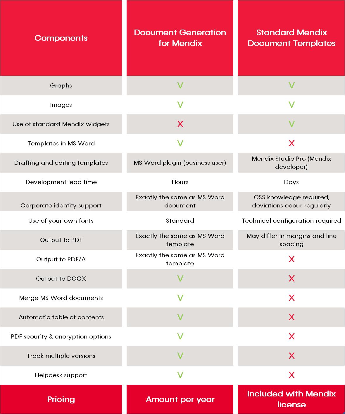 Comparison table Document Generation for Mendix vs Standard Mendix Document Templates